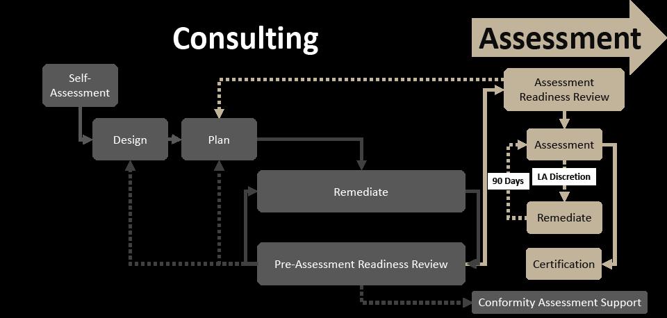 CMMC Assessment Process